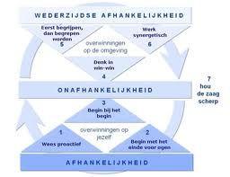 wederzijdse afhankelijkheid - onafhankelijkheid - afhankelijkheid www.elsdrost.nl
