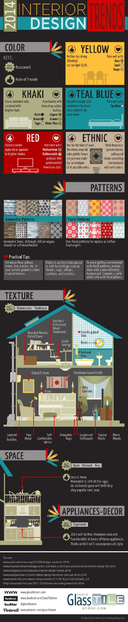 INFOGRAPHIC: Interior Design Trends for 2014 by Roberta Madison, 12/09/13