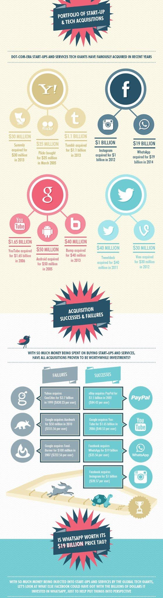 Best and Worst Acquisitions in the Area of Social Media  #socialmedia #acquisitions #sm