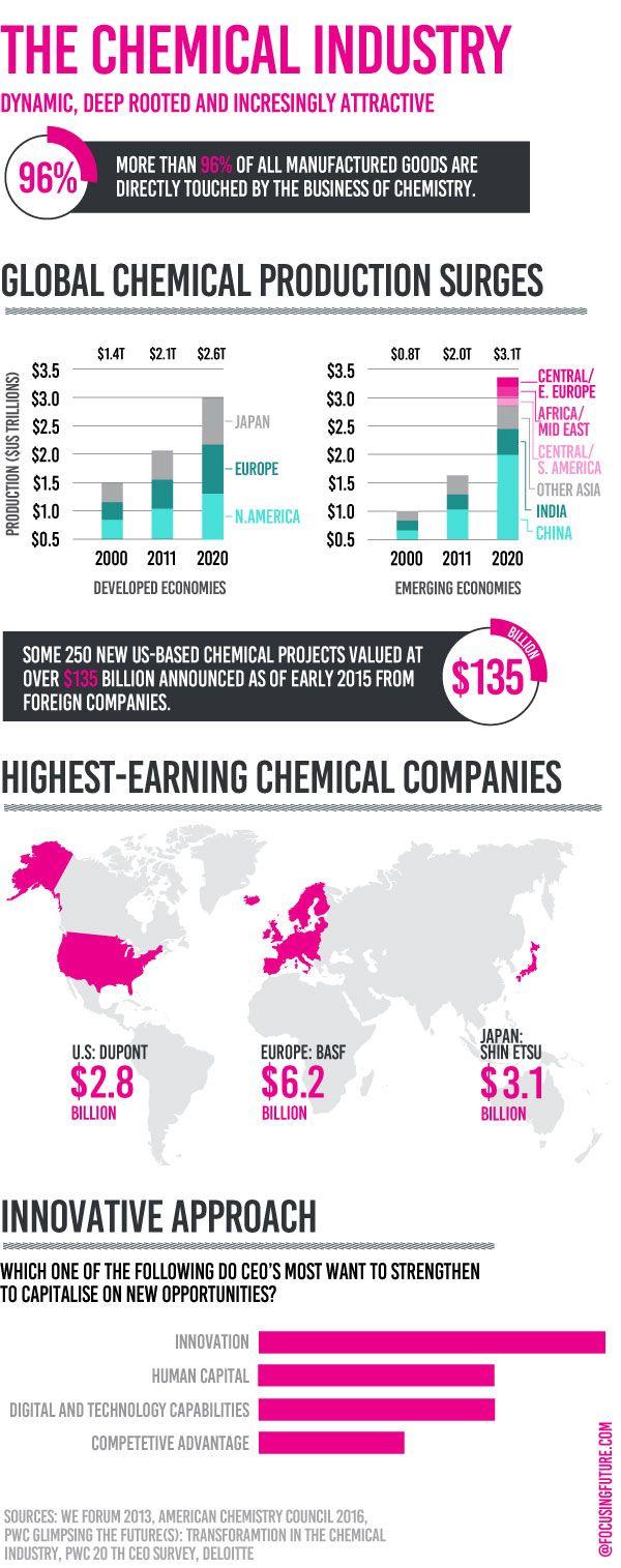 Chemical industry @focusingfuture