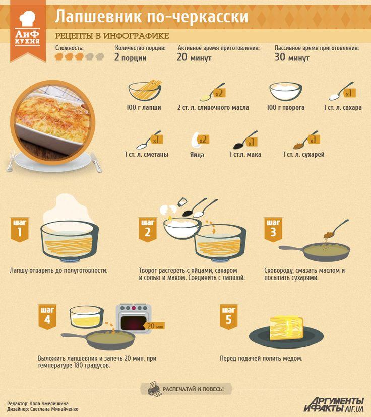 Рецепты в инфографике: Лапшевник по-черкасски