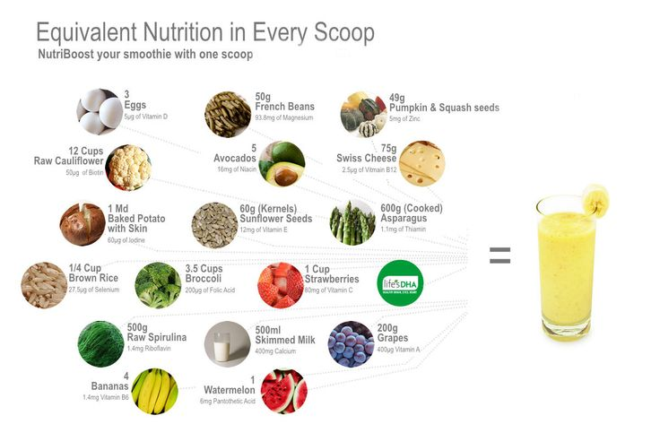 Feel good, look good, be good. Complete Nutrition for Smoothies. 18 Multivitamins, Minerals & Omega 3 A, B1, B2, B3, B5, B6  B7, B9, B12, C, D, E  Calcium, Magnesium, Iodine, Selenium, Zinc, Omega 3   How to transform