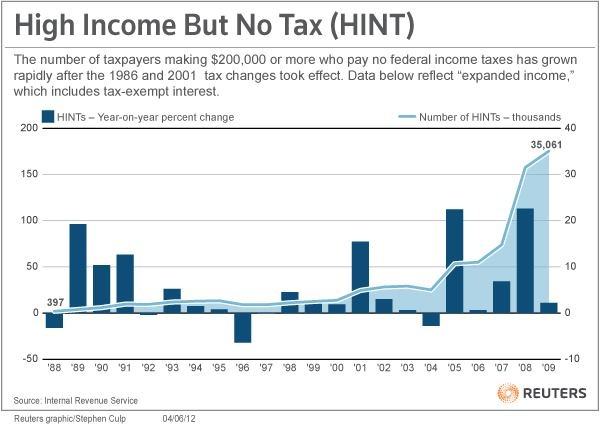 Infographic Ideas infographics income tax : 1000+ images about Economic Justice Infographics on Pinterest ...
