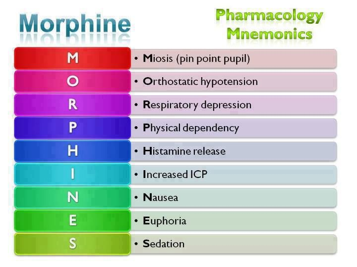 Morphine. Mom has to take for severe pain for a wound she has. These are some of the side effects. I hate it.