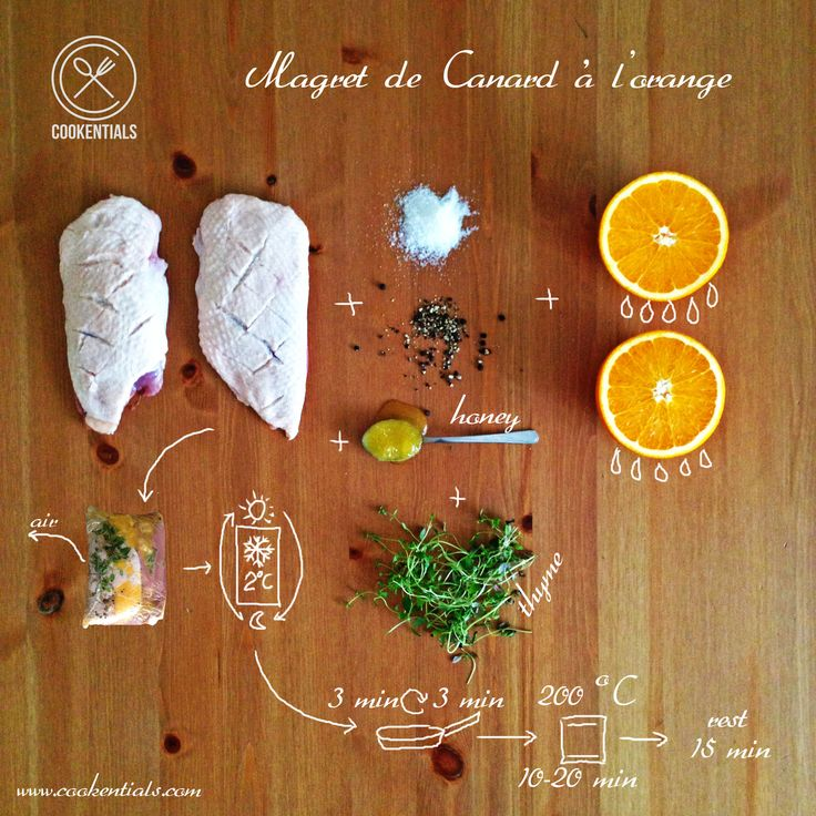 Duck with oranges, the French recipe