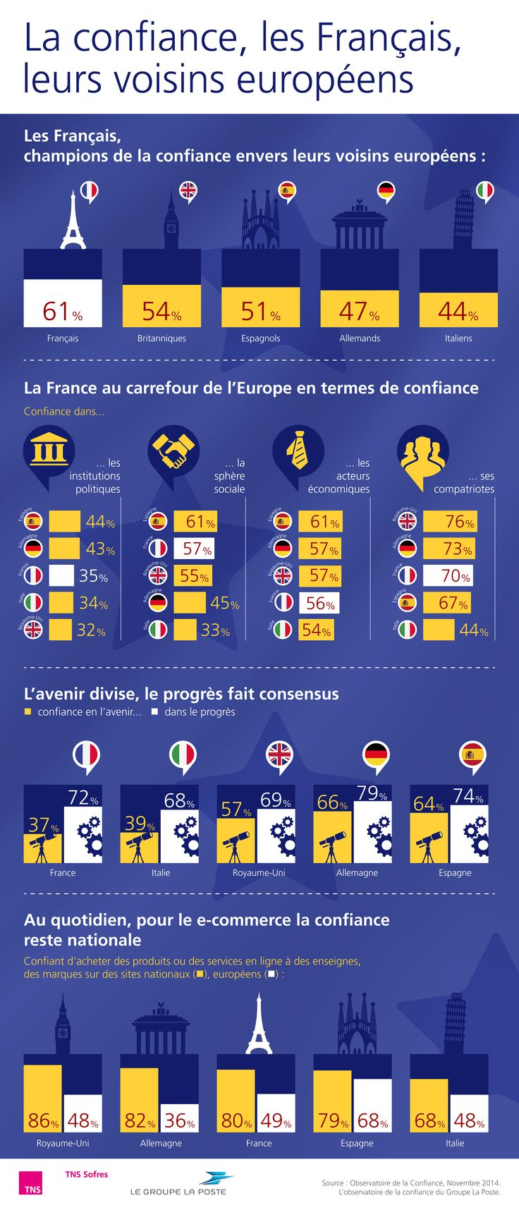 La confiance, les Français, leurs voisins européens http://www.tns-sofres.com/etudes-et-points-de-vue/les-francais-au-carrefour-de-leurope-champions-de-la-confiance-envers-leurs-voisins-europeens