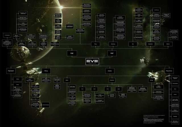 Broski Others Eve Guides Eve Online Eve Online Mining Eve Online Ships
