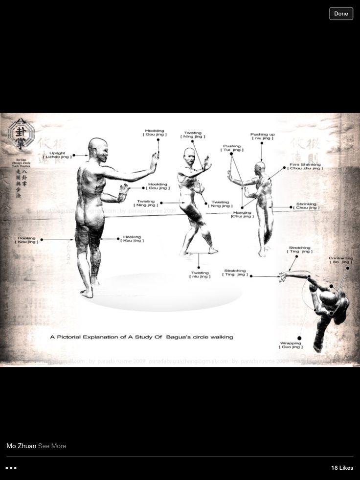 Bagua circle walking | Places to Visit | Kung fu martial
