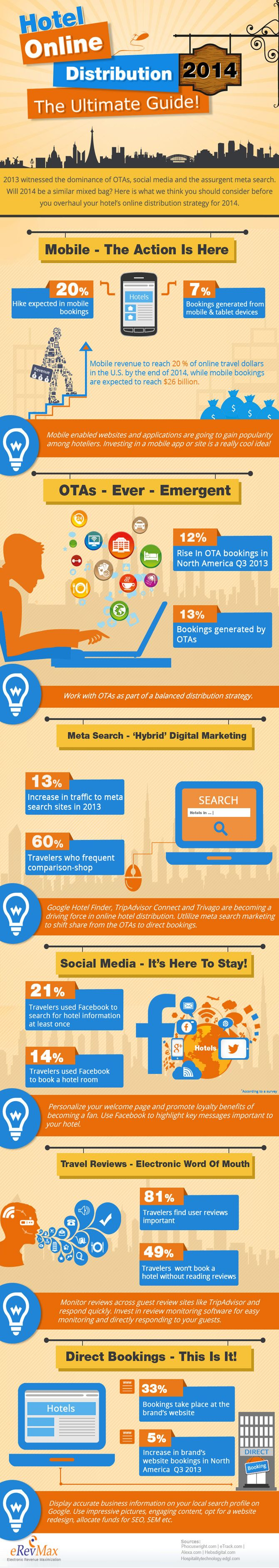 Hotel Online Distribution 2014 The Ultimate Guide   #Infographic #Hotel #Marketing