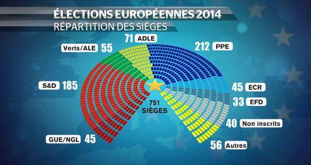 Élections européennes : sourires et désillusions