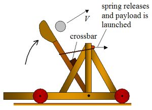 Image result for CATAPULT PROPULSION EXTENSION