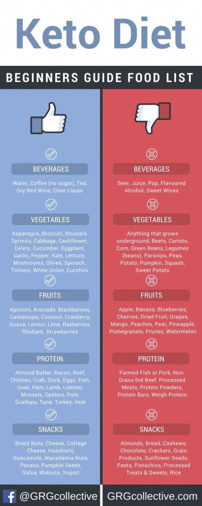 Is Fried Food Ok On Keto Diet Dietfoods Food Lists Keto Diet Ketogenic Diet For Beginners