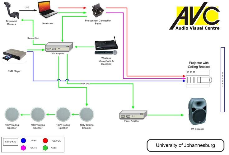 Basic Educational AV System