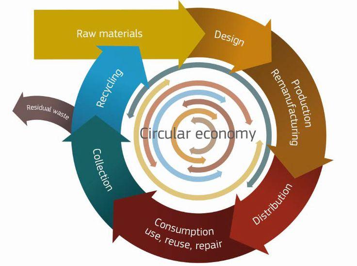 #EconomíaCircular: el Parlamento Europeo promueve el uso eficiente de los #recursos.