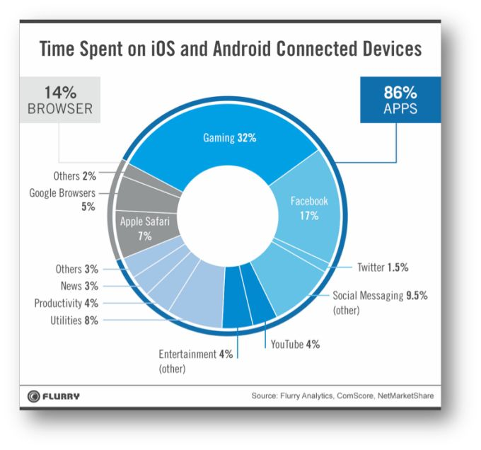 Mobile App Usage Increases In 2014, As Mobile Web Surfing Declines