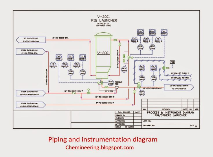 Piping and instrumentation diagram by Chemineering.blogspot.com