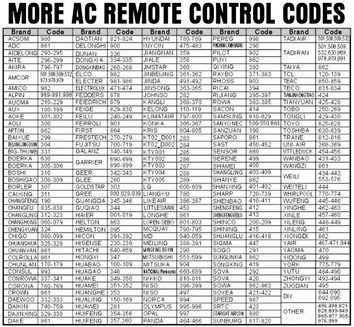 Universal Air Conditioner Remote Control Codes In 2020 Remote Control Coding Refrigeration And Air Conditioning