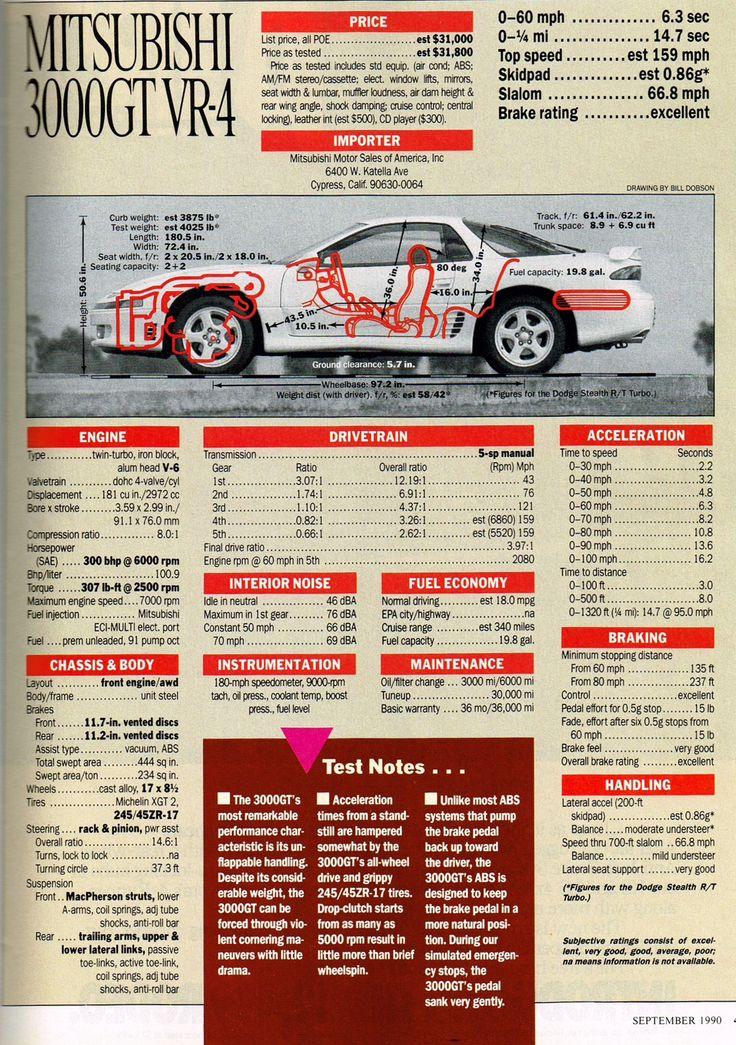 3000GT VR4 spec sheet - LGMSports.com