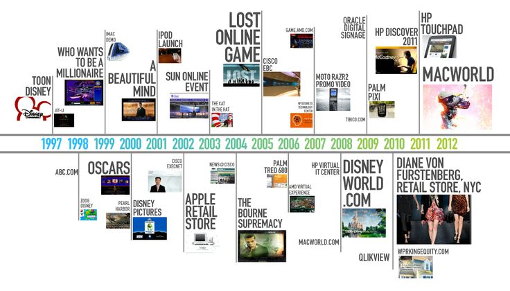 1997 – 2011: A Design Reactor Timeline  Design Reactor celebrates our 15 year anniversary in 2012. We are poised for another amazing year of innovation, success, and big wins for our clients. Here is a brief timeline of our work. #infographic
