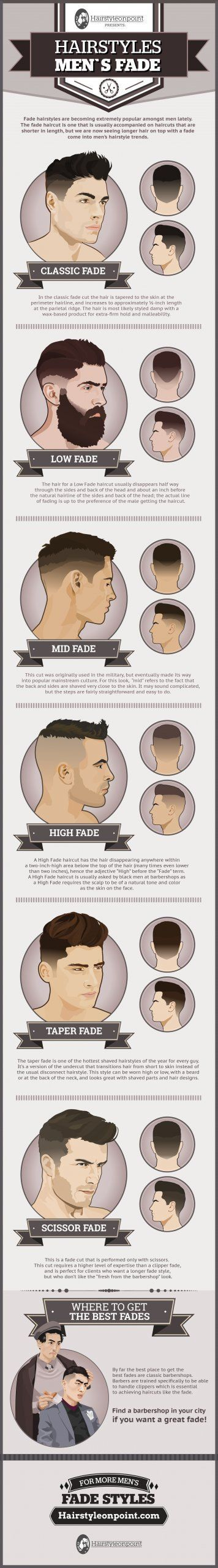 Learn how to ask for the right fade at your barbershop.