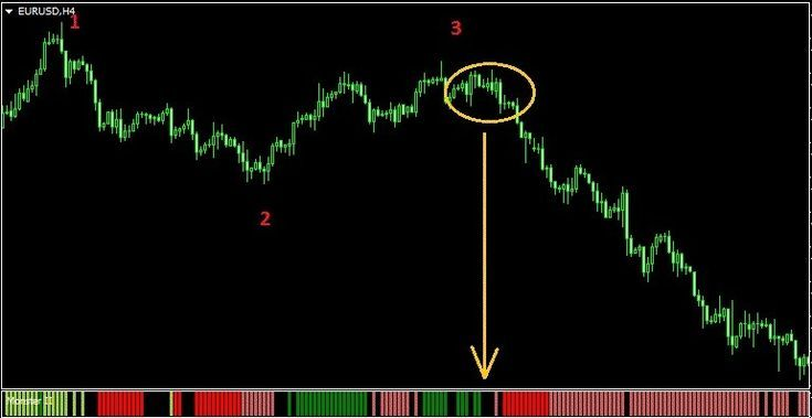 Trend Forex Indicator Monster Ii Forex Forex Currency Creating
