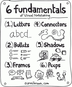 fundamentals of visual notetaking
