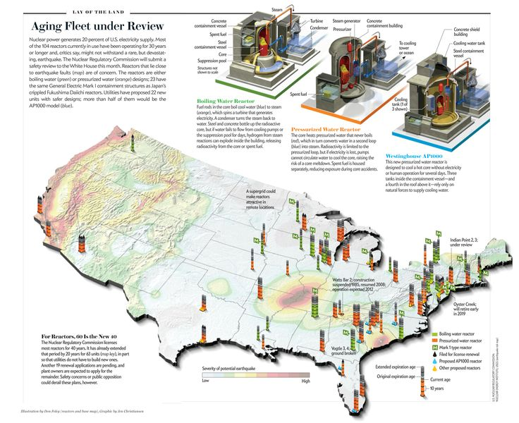 Aging Fleet Under Review Ilration By Don Foley Reactors And Base Map