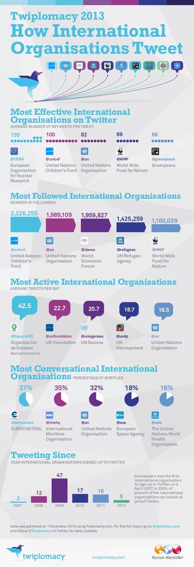 How International #Organizations #Tweets