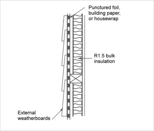 Insulation A Cross Section Diagram Of Weatherboards