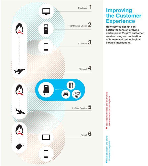 service design, touchpoints matrix