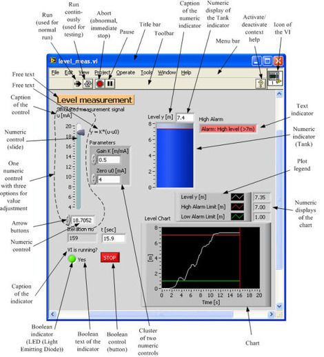labview assignments This paper presents the pedagogical approach taken in the course delivery of  rtes laboratory through labview-based assignments to.