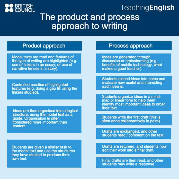 Product and process writing: A comparison