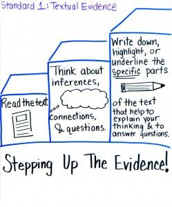 Great Step-by-step anchor chart for citing evidence and making inferences.
