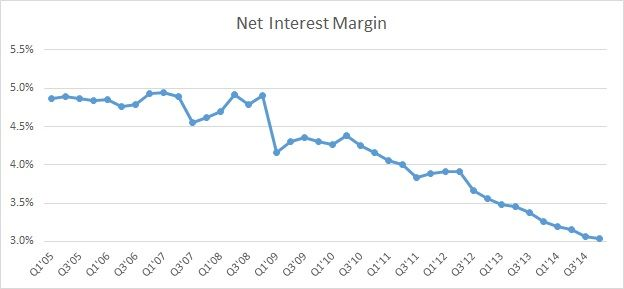 Wells Fargo's Investment Banking Fees Should Make Up For Shrinking Interest Margins In Q1 - http://www.newsfrombanks.com/wells-fargos-investment-banking-fees-should-make-up-for-shrinking-interest-margins-in-q1.html