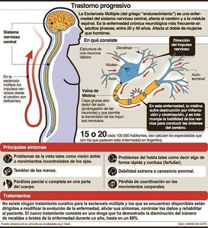 » Esclerosis, lo que debes saberBarcelona Alternativa | Temática de conciencia