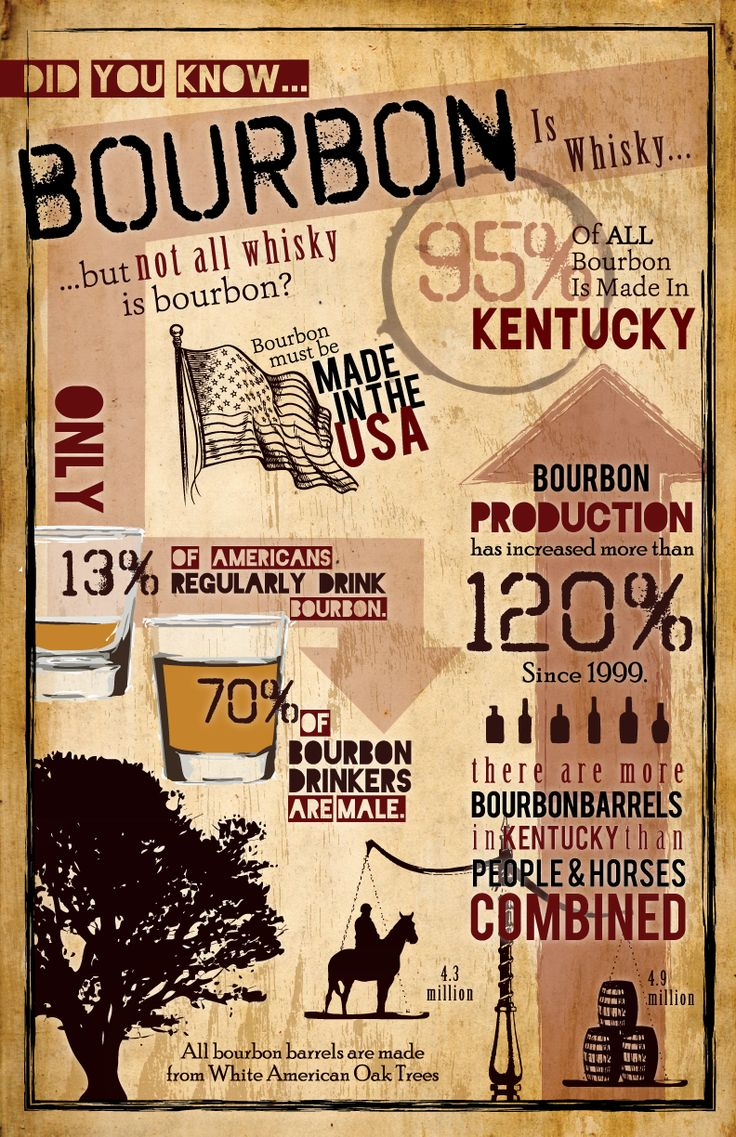Get the facts on bourbon!  #kentucky #bourboncountry