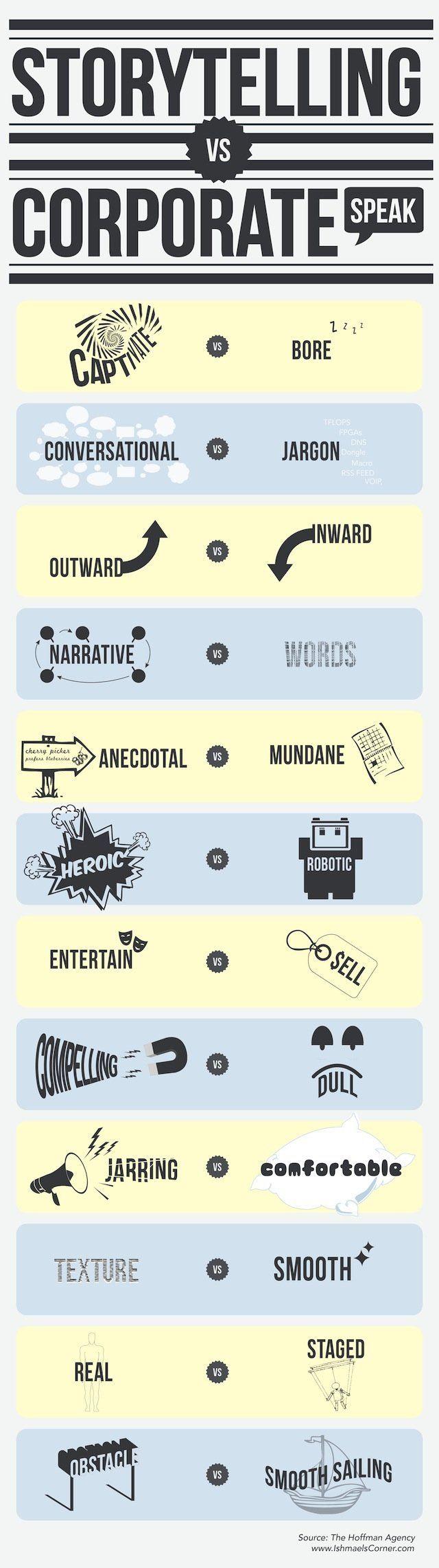 Mooie infographic over de stijl die je nodig hebt voor content marketing storytelling-vs-corporate-speak