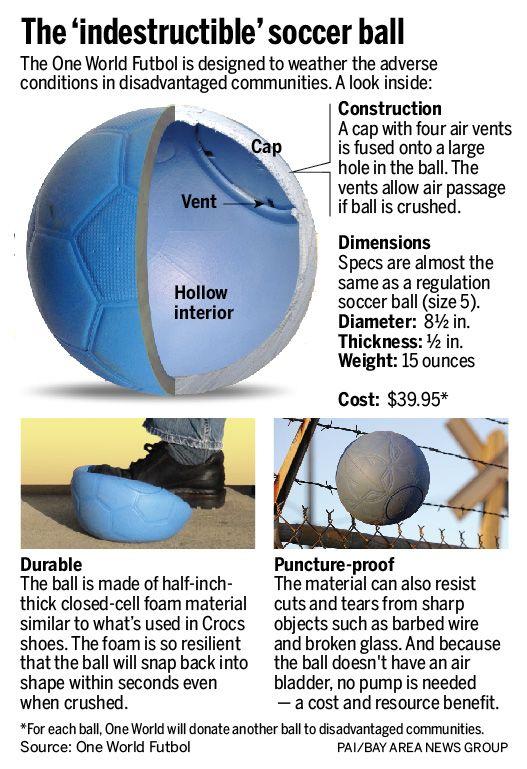 ballon increvable