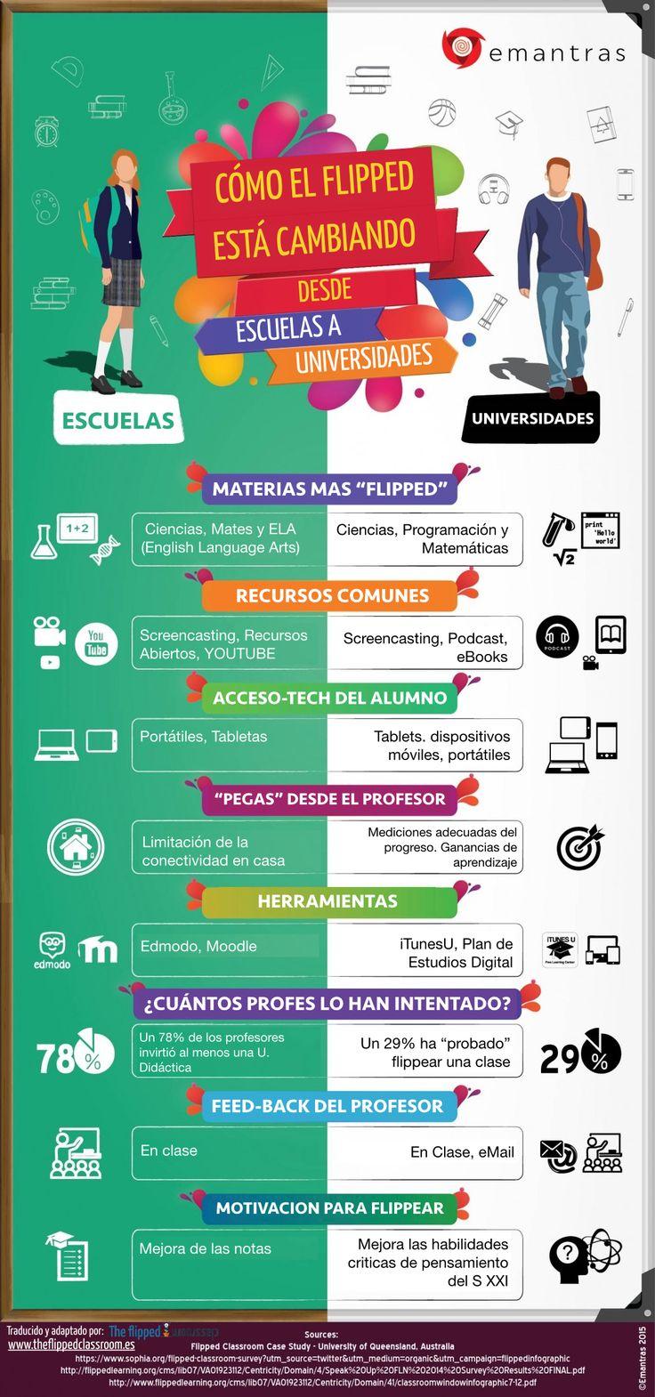 Cómo el Flipped Learning está cambiando las escuelas y las universidades