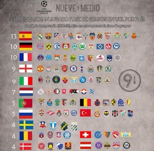 ترتيب الدول الاوروبية حسب عدد انديتها  التي لعبت في دوري ابطال اوروبا منذ موسم 94 - 95