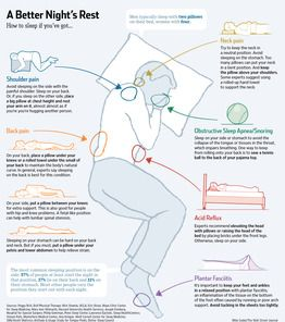 Find the Perfect Sleep Position - Stomach, Back or Side? How You Slumber Can Aggravate Pain, Prevent the Body From Bouncing Back