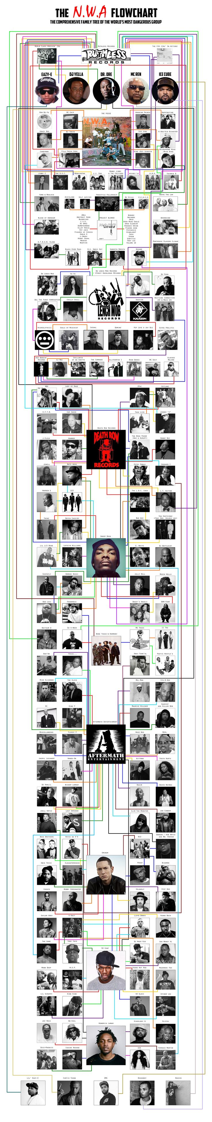 The N.W.A Flowchart — Cuepoint — Medium