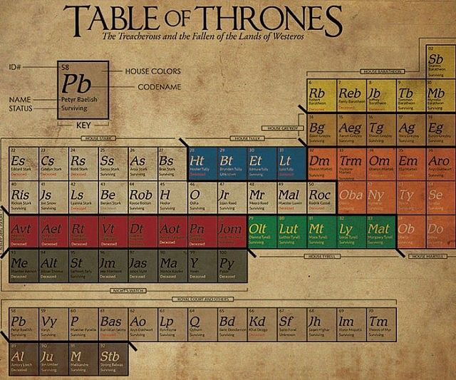 45 best world wide periodic tables images on Pinterest Periodic - copy best periodic table app iphone