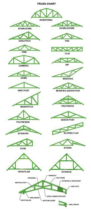 Dimensions of timber truss