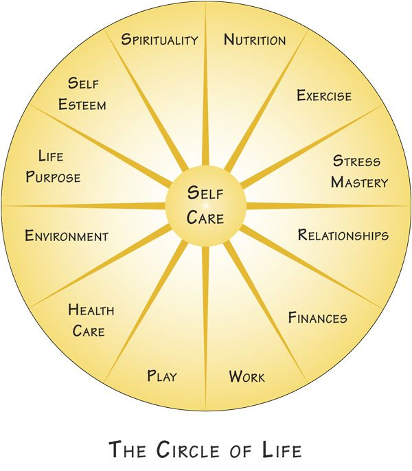Another framework for Life Coaching... repinned by http://Transforming-My-Life.com More