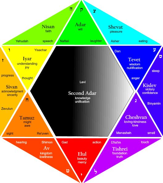 12 Tribes of Israel Colors   The Hebrew calendar contains 12 months (and a 13th month in 7 out of ...line up in Jesus name.