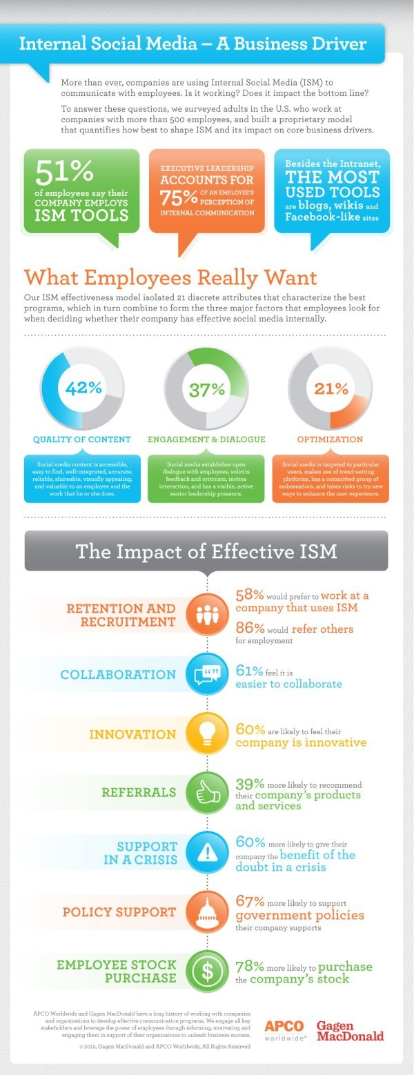 Internal social media a business driver infographic