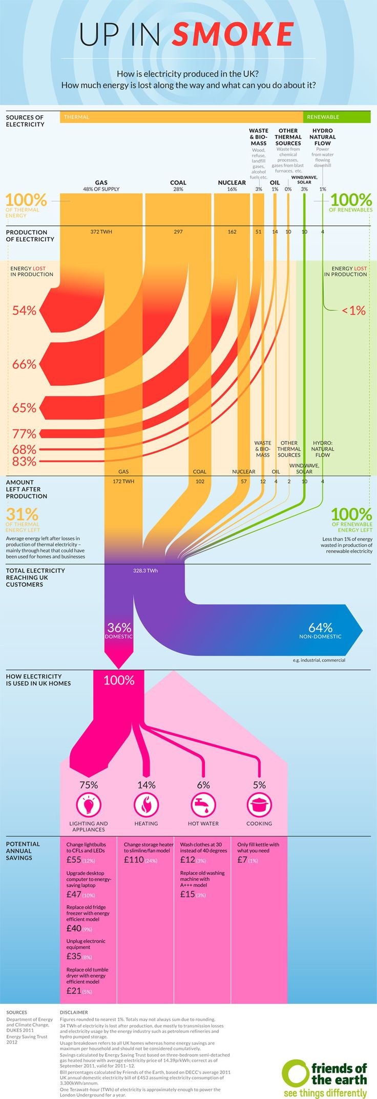10 Best Tech Interest Images On Pinterest Solar Energy Sankey Diagram For A Highly Efficient Wind Generator Source Up In Smoke How Is Electricity Produced The Uk Renewable Sources Of Energyup