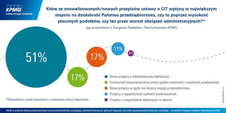 Które ze znowelizowanych przepisów ustawy CIT wpłyną na działalność Państwa przedsiębiorstwa? #podatki #tax #Poland #Polska #KPMG