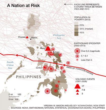 Viisi syytä, jotka altistavat Filippiinit luonnonkatastrofeille | National Geographic